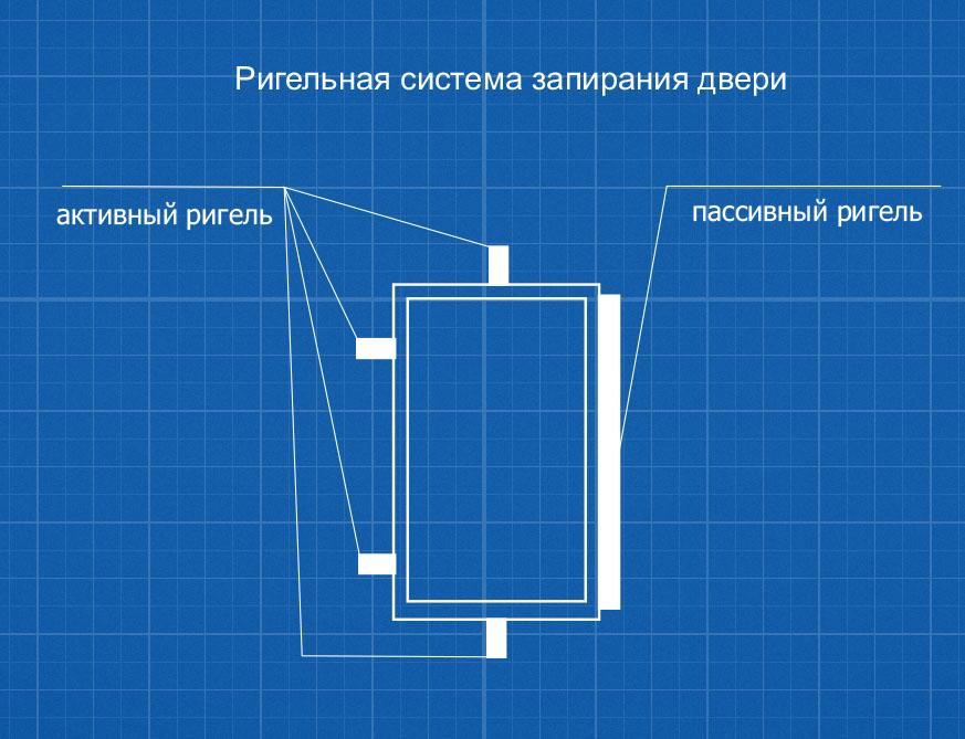 Ригельная система запирания сейфа